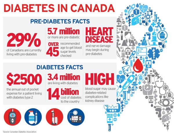 Facts About Diabetes in Canada